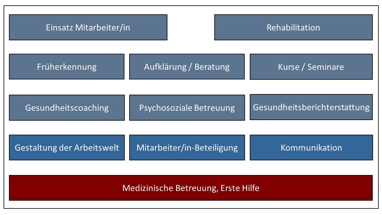 Übersicht Gesundheits-Management