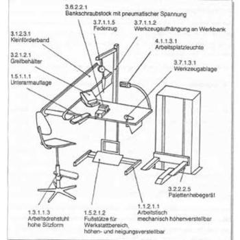 Ergonomischer Montagearbeitsplatz nach Wienand/Lüdke