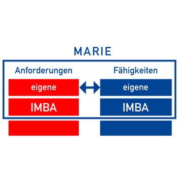 IMBA-Profilvergleich, Software Marie