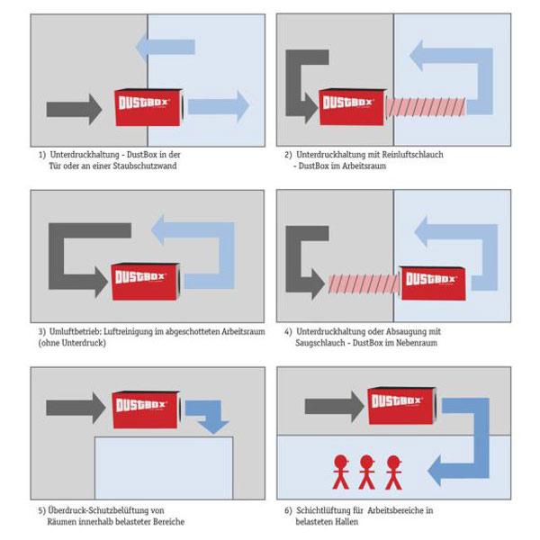 DustBox - schematisches Wirkprinzip