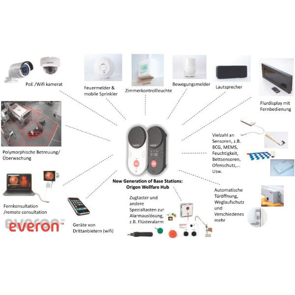 Everon Lyra Alarmierungssystem