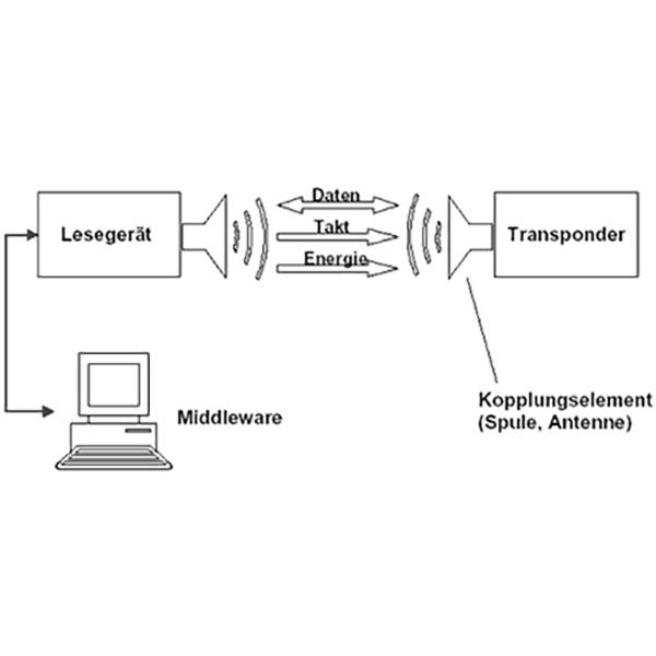 Grundaufbau RFID-System