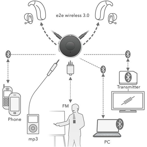 easyTek Bluetoothempfänger