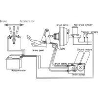 Verstärkte Bremsanlage Typ 100 %