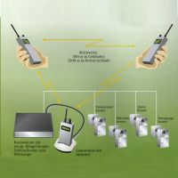 HGT-Funkrufsystem