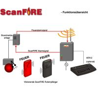 ScanFire – Alarmierung für Gehörlose und Schwerhörige